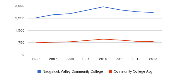 Naugatuck Valley Community College Full-Time Students&nbsp(2006-2013)