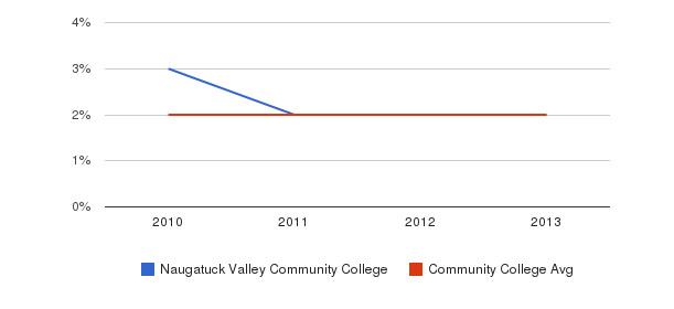 Naugatuck Valley Community College More&nbsp(2010-2013)