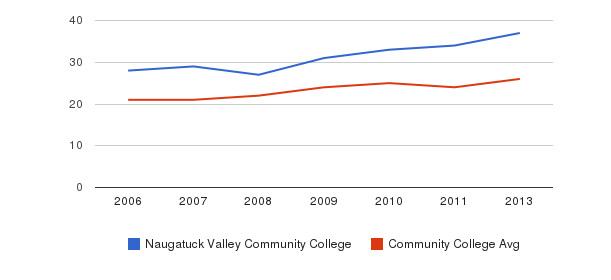 Naugatuck Valley Community College student staff&nbsp(2006-2013)