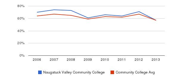 Naugatuck Valley Community College White&nbsp(2006-2013)