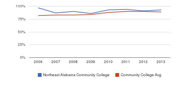 Northeast Alabama Community College % Students Receiving Some Financial Aid&nbsp(2006-2013)