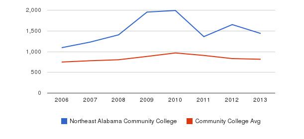 Northeast Alabama Community College Full-Time Students&nbsp(2006-2013)