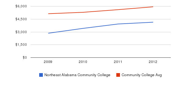 Northeast Alabama Community College In-State Tuition Fees&nbsp(2009-2012)