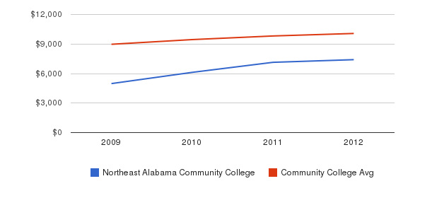 Northeast Alabama Community College Out-State Tuition Fees&nbsp(2009-2012)