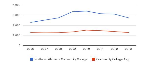Northeast Alabama Community College Total Enrollment&nbsp(2006-2013)