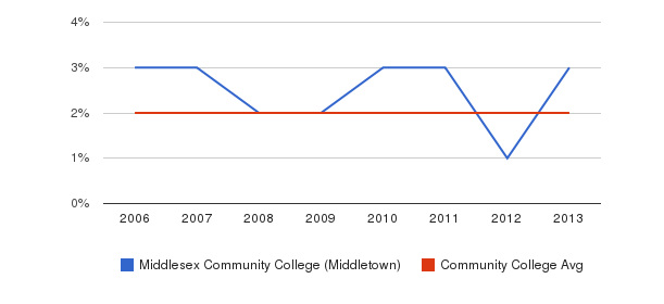 Middlesex Community College (Middletown) Asian&nbsp(2006-2013)