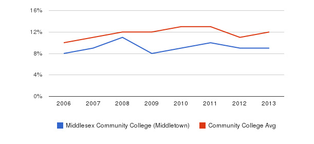 Middlesex Community College (Middletown) Black&nbsp(2006-2013)