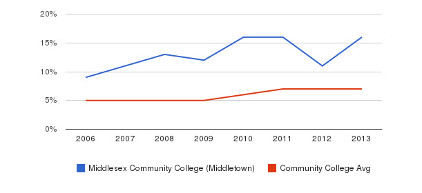 Middlesex Community College (Middletown) Hispanic&nbsp(2006-2013)