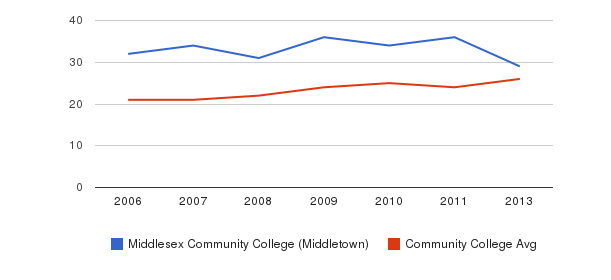 Middlesex Community College (Middletown) student staff&nbsp(2006-2013)
