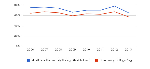 Middlesex Community College (Middletown) White&nbsp(2006-2013)