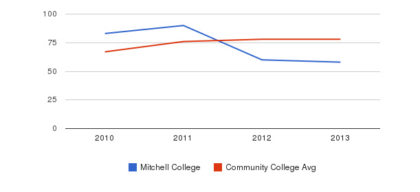 Mitchell College Percent Admitted&nbsp(2010-2013)