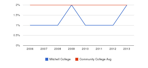 Mitchell College Asian&nbsp(2006-2013)