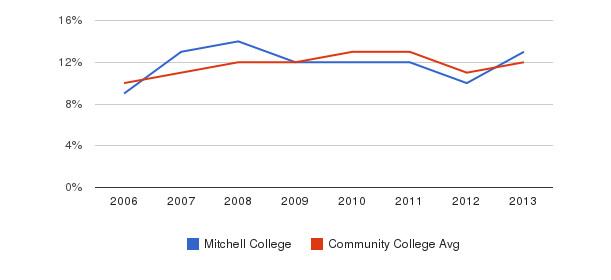 Mitchell College Black&nbsp(2006-2013)