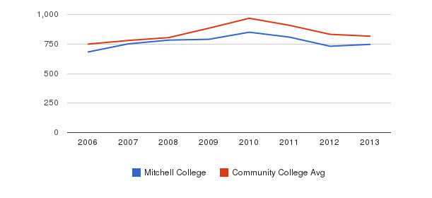 Mitchell College Full-Time Students&nbsp(2006-2013)