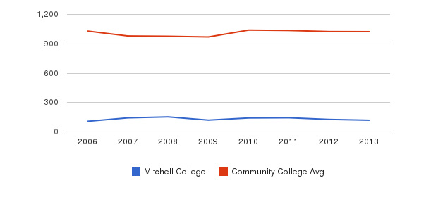 Mitchell College Part-Time Students&nbsp(2006-2013)
