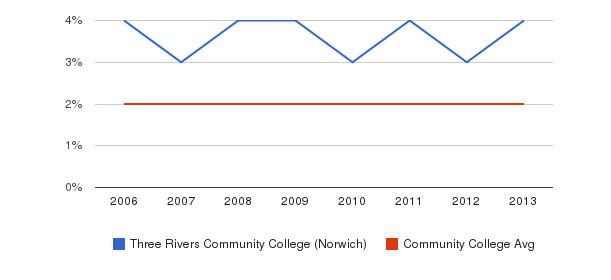 Three Rivers Community College (Norwich) Asian&nbsp(2006-2013)