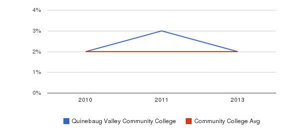 Quinebaug Valley Community College More&nbsp(2010-2013)