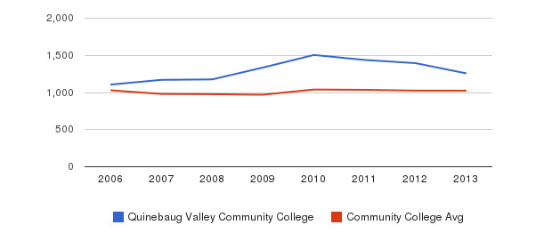 Quinebaug Valley Community College Part-Time Students&nbsp(2006-2013)