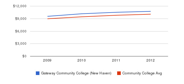 Gateway Community College (New Haven) Out-State Tuition Fees&nbsp(2009-2012)