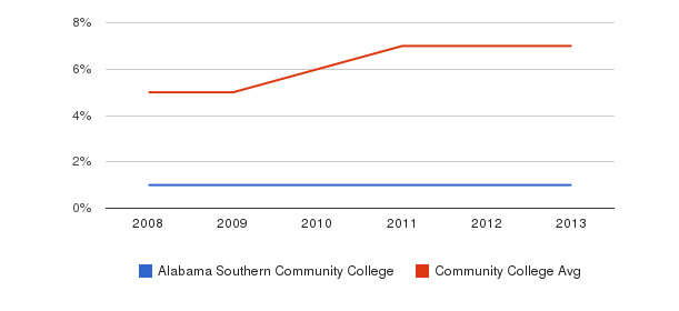 Alabama Southern Community College Hispanic&nbsp(2008-2013)