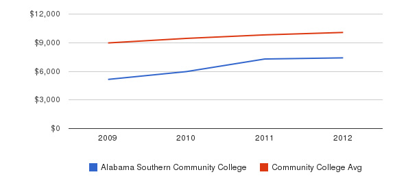 Alabama Southern Community College Out-State Tuition Fees&nbsp(2009-2012)