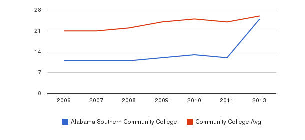 Alabama Southern Community College student staff&nbsp(2006-2013)