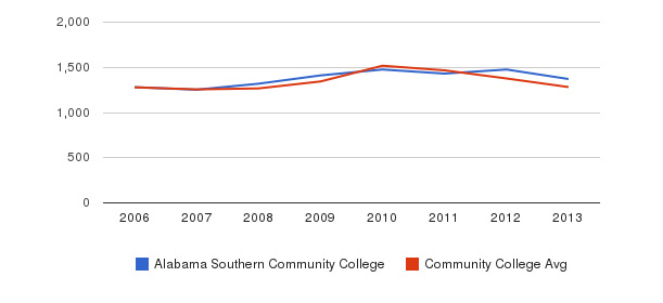 Alabama Southern Community College Total Enrollment&nbsp(2006-2013)