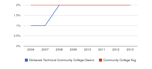 Delaware Technical Community College-Owens Asian&nbsp(2006-2013)