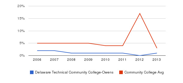 Delaware Technical Community College-Owens Unknown&nbsp(2006-2013)