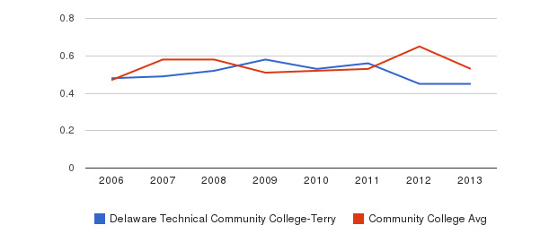 Delaware Technical Community College-Terry Diversity Score&nbsp(2006-2013)