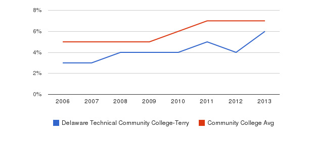Delaware Technical Community College-Terry Hispanic&nbsp(2006-2013)