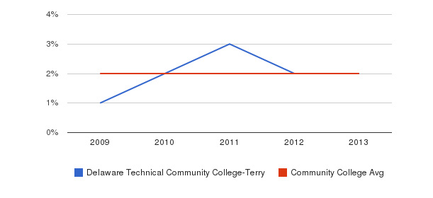 Delaware Technical Community College-Terry More&nbsp(2009-2013)