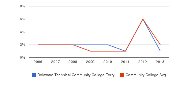 Delaware Technical Community College-Terry non_resident&nbsp(2006-2013)