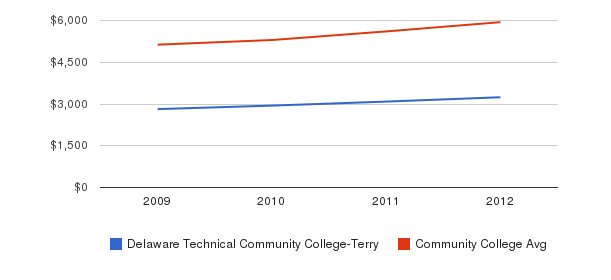 Delaware Technical Community College-Terry In-State Tuition Fees&nbsp(2009-2012)