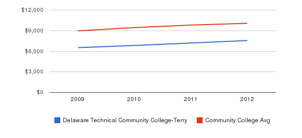 Delaware Technical Community College-Terry Out-State Tuition Fees&nbsp(2009-2012)