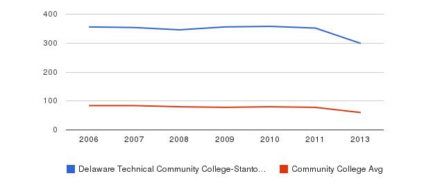 Delaware Technical Community College-Stanton/Wilmington Total Faculty&nbsp(2006-2013)