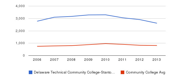Delaware Technical Community College-Stanton/Wilmington Full-Time Students&nbsp(2006-2013)