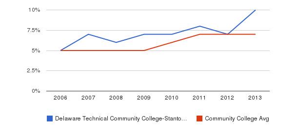 Delaware Technical Community College-Stanton/Wilmington Hispanic&nbsp(2006-2013)