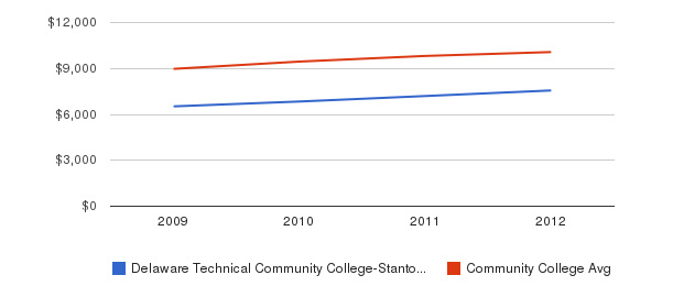 Delaware Technical Community College-Stanton/Wilmington Out-State Tuition Fees&nbsp(2009-2012)