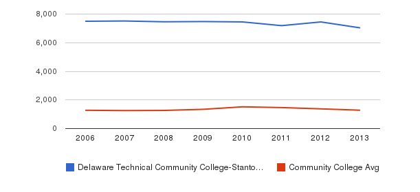 Delaware Technical Community College-Stanton/Wilmington Total Enrollment&nbsp(2006-2013)