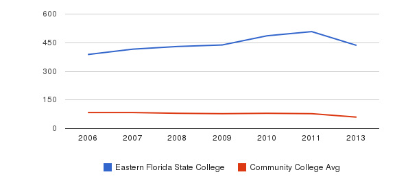 Eastern Florida State College Total Faculty&nbsp(2006-2013)