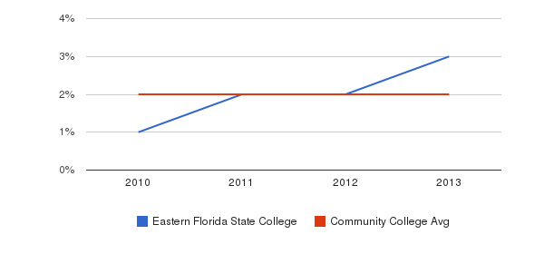 Eastern Florida State College More&nbsp(2010-2013)