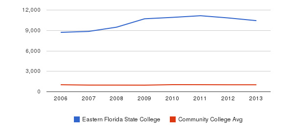 Eastern Florida State College Part-Time Students&nbsp(2006-2013)