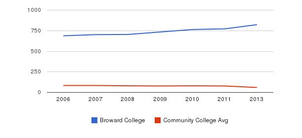 Broward College Total Faculty&nbsp(2006-2013)