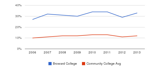 Broward College Black&nbsp(2006-2013)