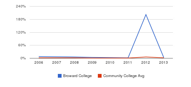 Broward College non_resident&nbsp(2006-2013)