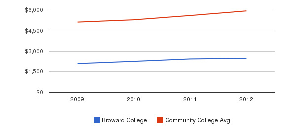 Broward College In-State Tuition Fees&nbsp(2009-2012)