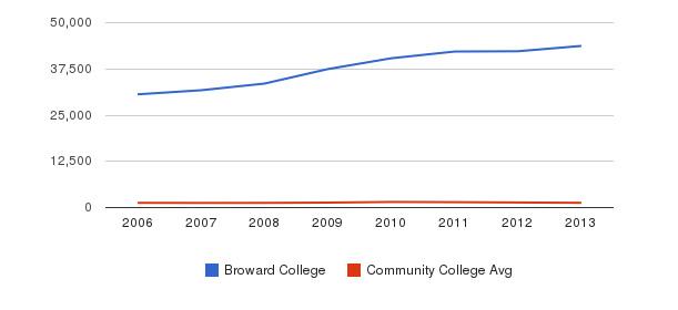 Broward College Total Enrollment&nbsp(2006-2013)