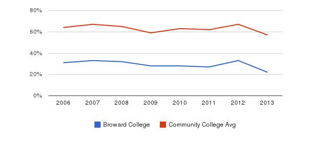 Broward College White&nbsp(2006-2013)
