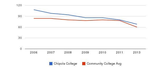 Chipola College Total Faculty&nbsp(2006-2013)